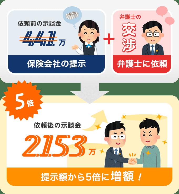 依頼から2ヶ月で示談金がおよそ5倍にアップ!