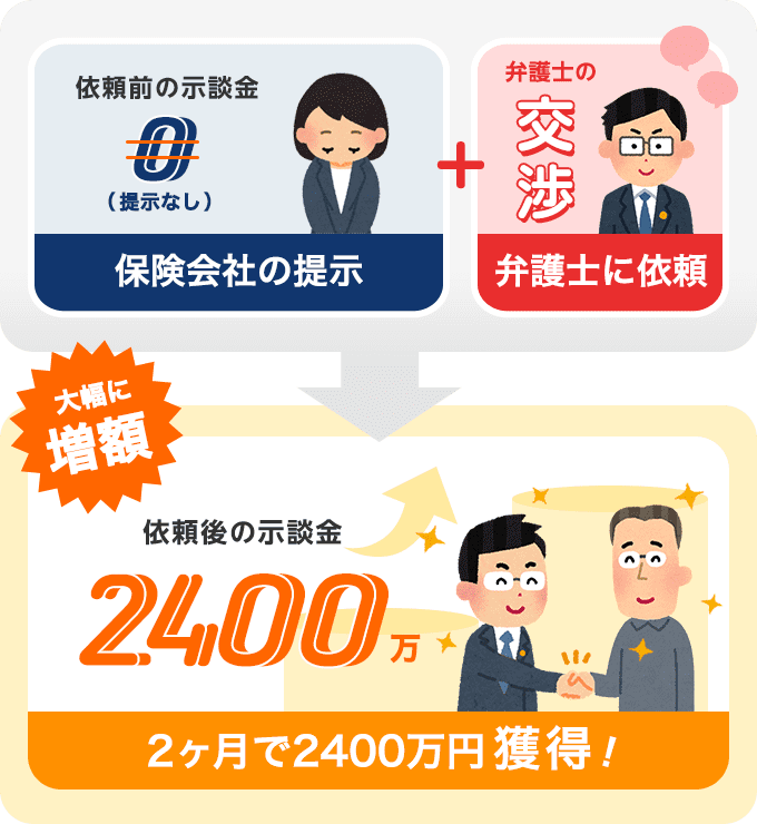 依頼から3ヶ月で示談金2400万円獲得!