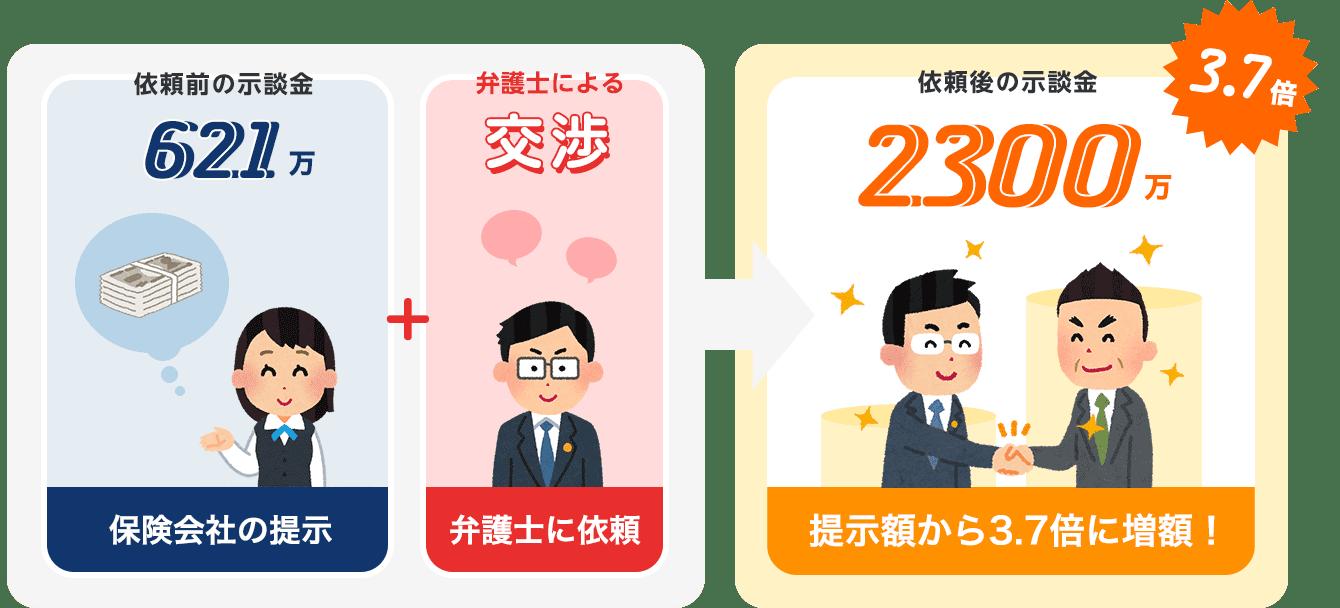 依頼から4カ月間で示談金が2300万円にアップ!